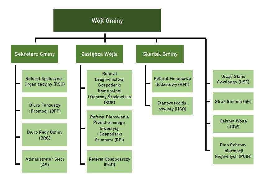 ---- schemat_organizacyjny_2020.JPG